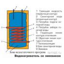 Водонагреватель косвенного нагрева со змеевиком Wester WHZ 200, тип 3