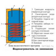 Водонагреватель косвенного нагрева со змеевиком Wester WHZ 200, тип 2